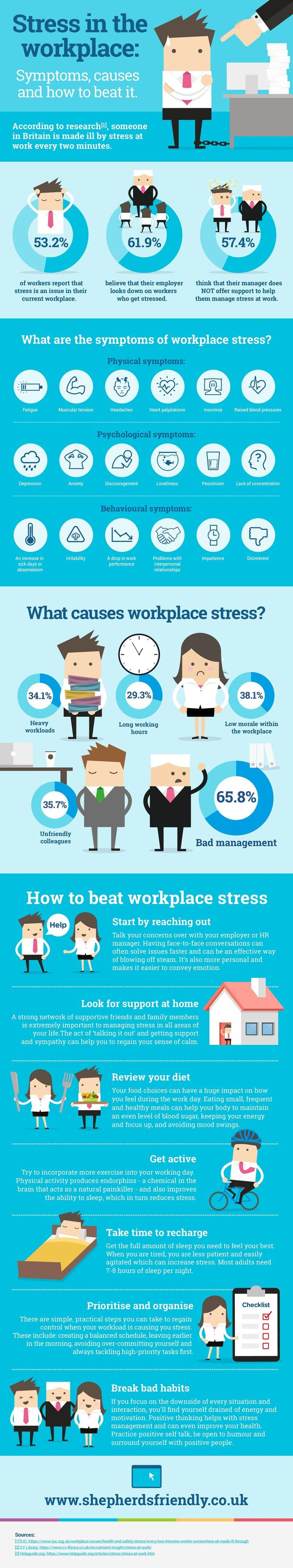 One of the biggest problems faced by employees anywhere and everywhere is the amount of stress that they automatically tend to undergo everyday. This problem should never be taken lightly, as it can be the beginning of some people's mental health issues. This infographic will show you what the symptoms and causes of this problem are, and how you can beat it! Infographic by – Shepherds Friendly