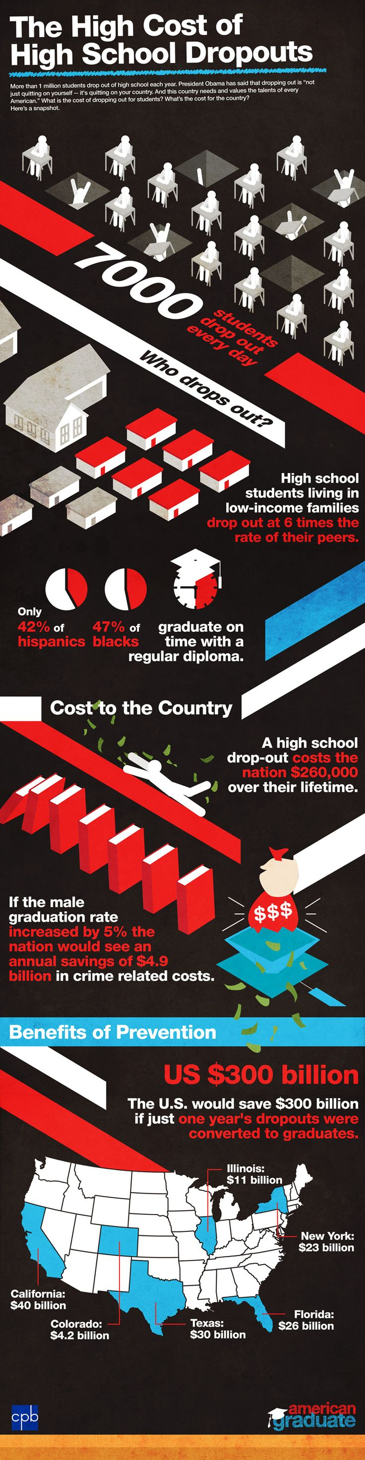The High Cost Of High School Dropouts