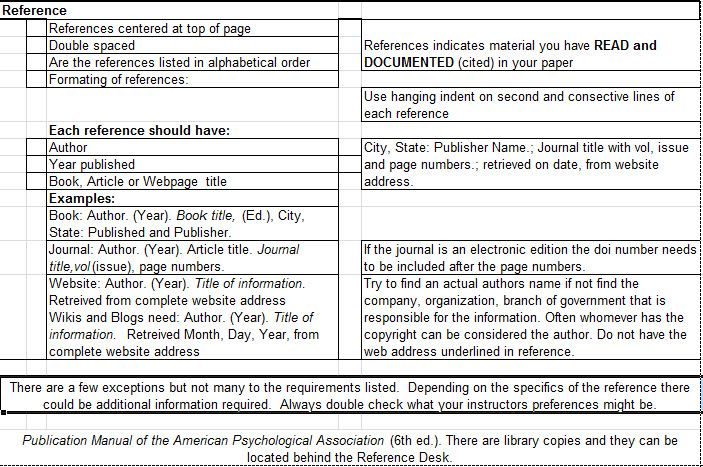 checklist for research paper apa In order to make a good first impression, it is important to have a well-formatted title page in proper apa format that clearly represents your paper the following format should be used in both psychology lab reports and research articles.