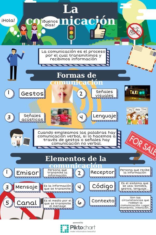 La Comunicacion Piktochart Visual Editor Elementos De La Comunicacion Dibujos De Comunicacion Actividades De Comunicacion