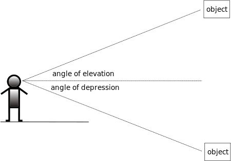 angle of elevation and depression This powerpoint presentation and accompanying worksheet have been created to scaffold how to solve trigonometry questions involving angles of elevation and depression it is aimed at year 10 52 and provides three worked examples.