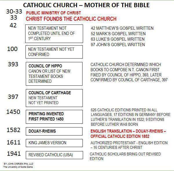 old testament in catholic canon pdf