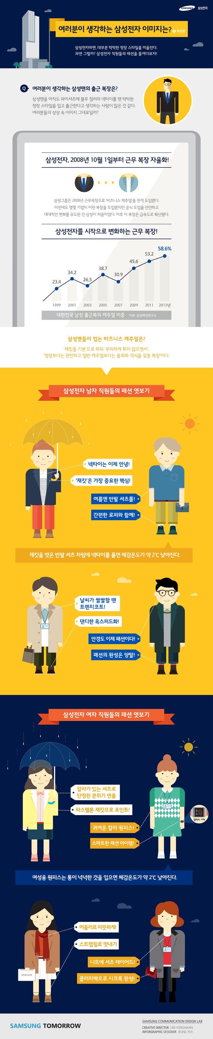 보수적인 대한민국에서 파격적으로 회사 근무 복장을 비지니스 캐주얼로 변경한 삼성의 복장을 소개하는 인포그래픽.