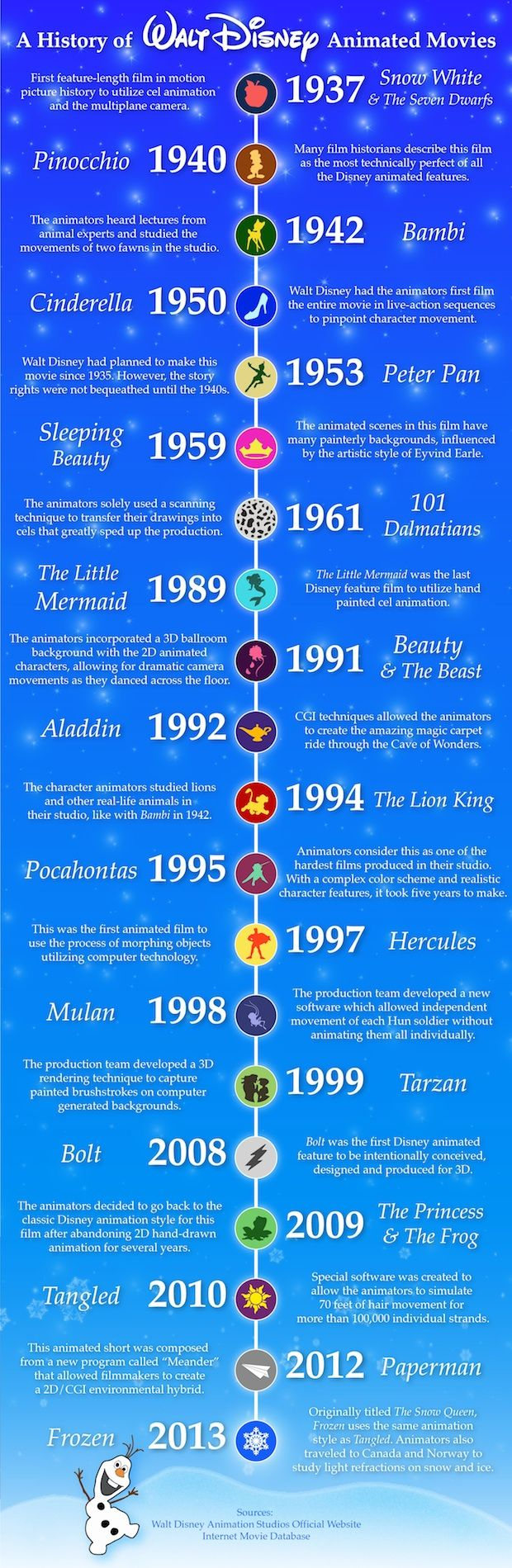 Timeline of Disney films. I love looking at how Disney has evolved over time!