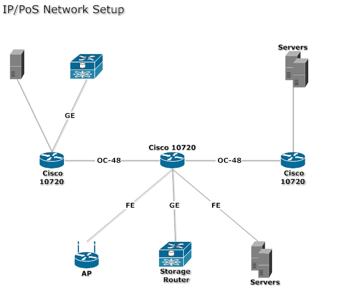 Network Diagram Example - Ip And Pos Network Setup | Network