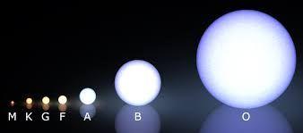 Resultado de imagem para star classification