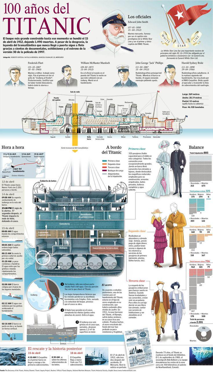 El buque más grande construido hasta ese momento se hundió el 15 de abril de 1912.