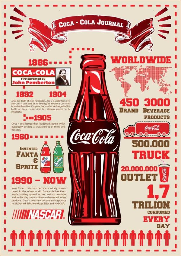 Coca - Cola Infographic by Nelly Soegianto, via Behance