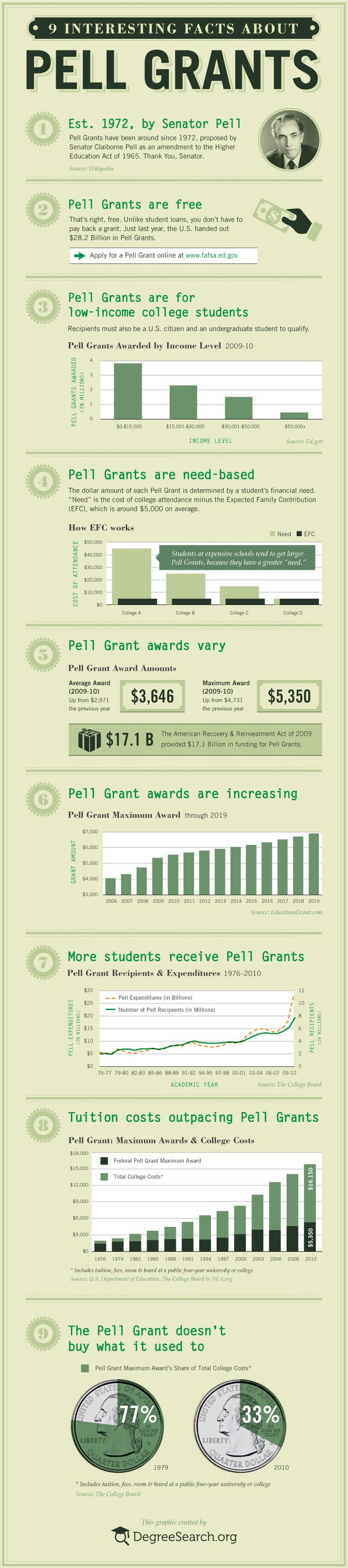 pell grant This page contains information about the federal pell grant.