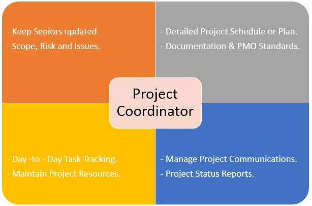 Project Coordinator Roles, Responsibilities and Duties