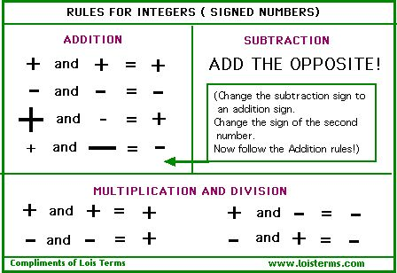 Rules for Integers
