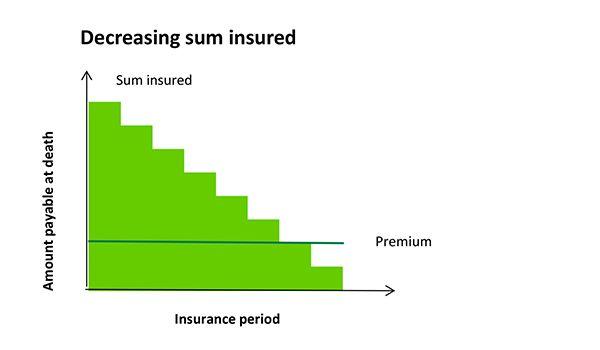 Life Insurance Google Search Life Insurance Insurance Life