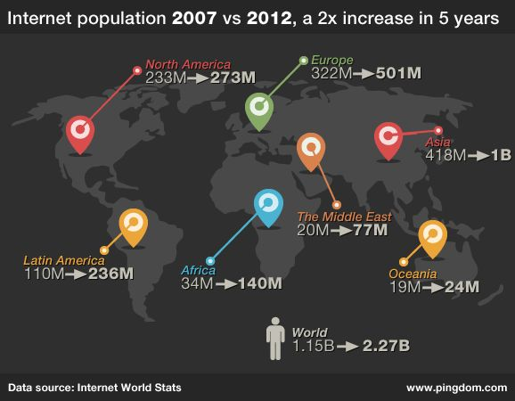 World internet population doubles in 5 years.