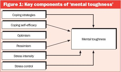 Are you mentally tough enough?  Use these sports psychology techniques to improve your performance ---So much of it is mental.