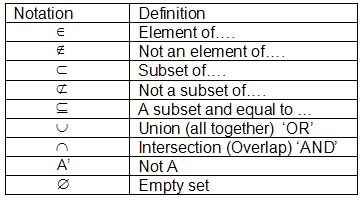 The Open Door Web Site : IB Math Studies: Numbers and Algebra: Simple Set Notation