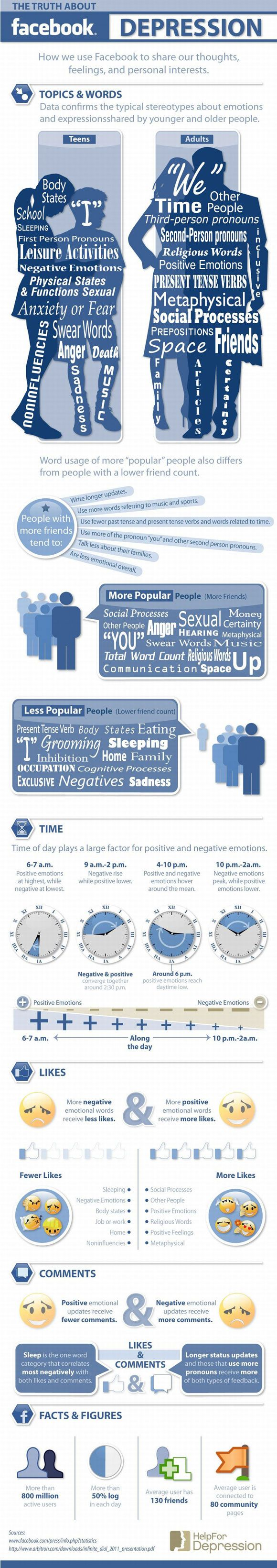 The Truth About Facebook Depression (Infographic)Thoughts, Facebook Like, Social Media Infographic, Truths, Facebook Depression, Socialmedia, Media Stuff, Medium, Feelings