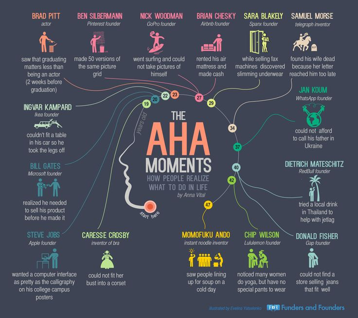 15 Incredible 'Aha!' Moments: How Famous Founders and Inventors Got Started (infographic) | Inc.com