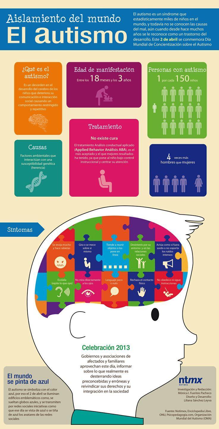 El autismo: este trastorno suele manifestarse entre los 18 meses y 3 años de edad, es más común en los hombres que en las mujeres y se da por herencia genética. Visita nuestro articulo y aprende mucho más del autismo y de la vida de quienes lo padecen http://tugimnasiacerebral.com/gimnasia-cerebral-para-niños/que-es-autismo-infantil-niños-autistas-sintomas-tratamiento #Autismo #Infografia #Gimnasia #Cerebral