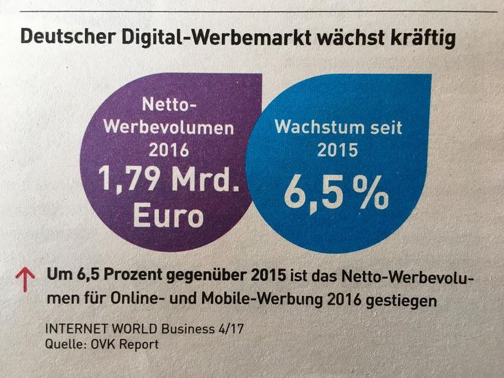Der digitale Werbemarkt wächst... #contentmarketing #seo #sea #onlinemarketing #conversionrates #suchmaschinenoptimierung #digitalmarketing #contentboosting #storytelling #jungdigital