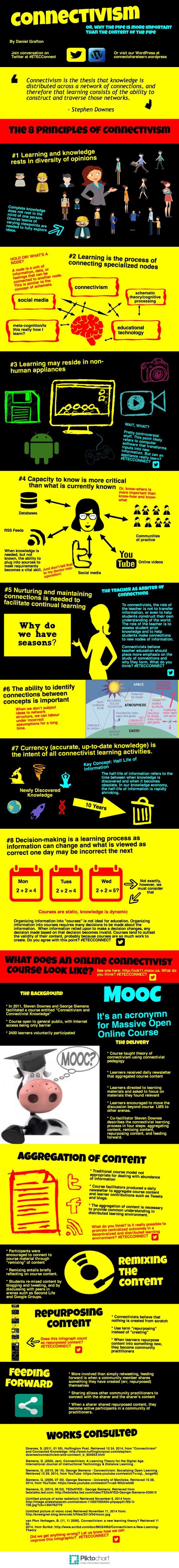 Infografía sobre el Conectivismo                                                                                                                                                                                 More