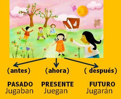 Los verbos. Actividades interactivas: presente, pasado y futuro actividades online