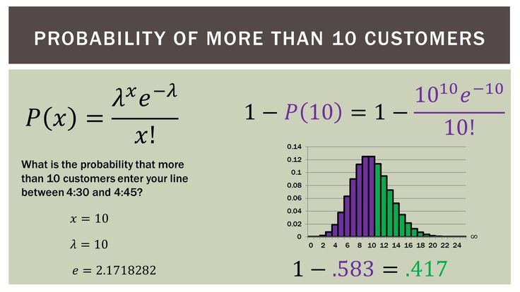 Statistics 101: Introduction to the Poisson Distribution.