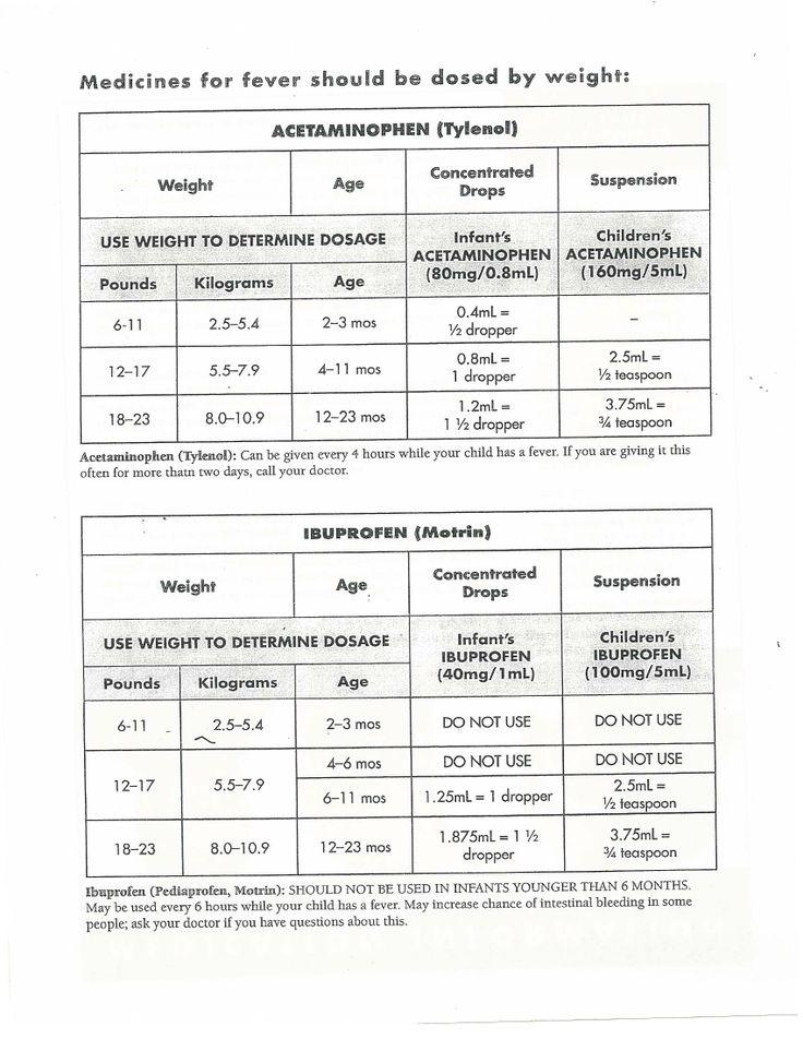 Medication Dosage Charts For Ibuprofen And Acetaminophen