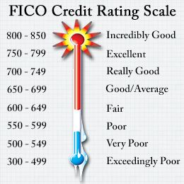#Fico #creditscore is important for anyone seeking a #mortgage