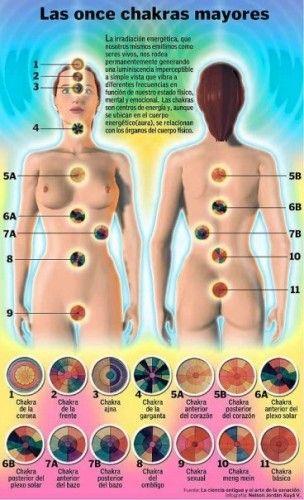 Los Chakras - Pranic Healing