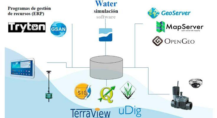 El programaGiswaterha supuesto una importante novedad enlasherramientas disponibles para la gestión del ciclo del agua. Para conocer con detalle su ...