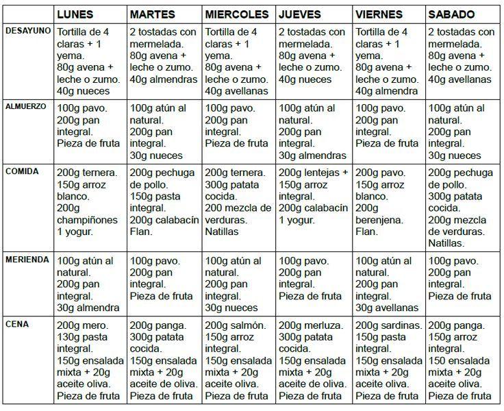 Perder grasa y ganar musculo dieta
