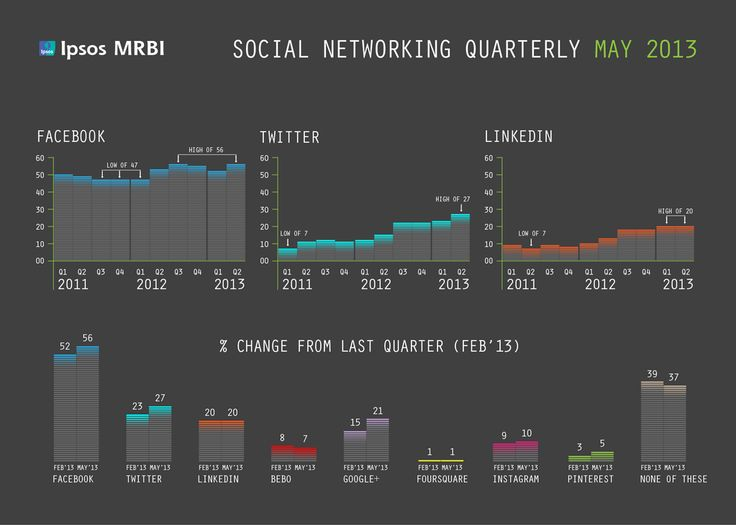 A portrait of social media use in Ireland - Ipsos MRBI Social Networking Quarterly July 2013