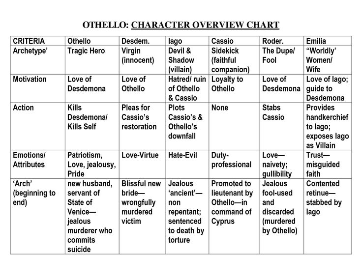 Othello Character Overview Chart  Too Cool For School -6395