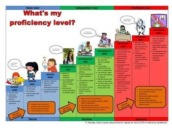 This chart can be blown up to hang up in a classroom. It clearly helps students identify their current proficiency levels and identify how they can move up a level, to the next level of proficiency.Based on ACTFL 2012 Guidelines.The gray scale level can be given to students to help them monitor their own progress toward proficiency.