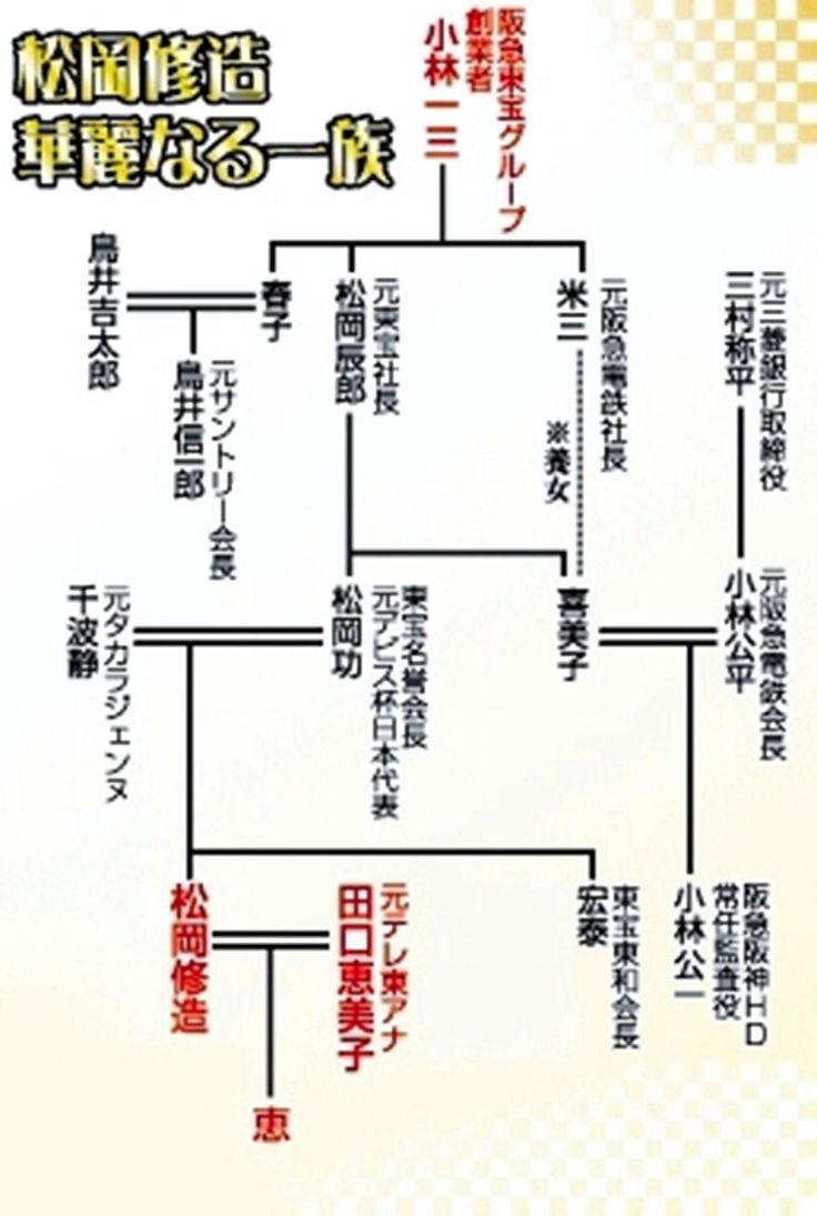 松岡修造娘が宝塚音楽学校合格! 華麗な系図とは 歌劇団創業者、サントリー元会長  デイリースポーツ
