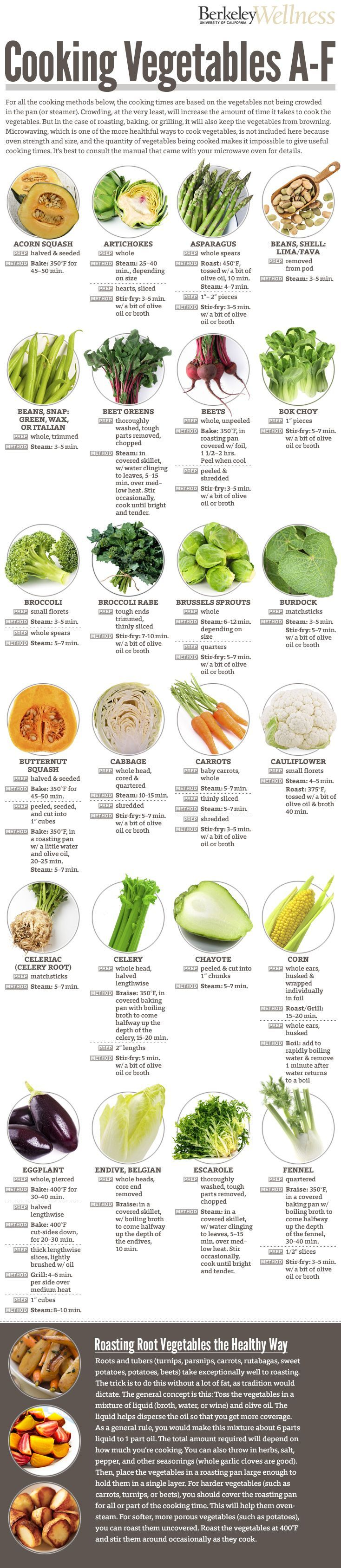 PART I: How to Cook Vegetables the healthy way (from Acorn squash to Fennel) by berkeleywellness #Infographic #Cooking_Vegetables