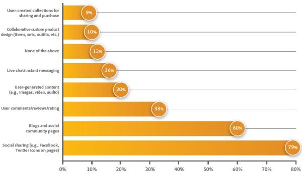 A közösségi média vállalati alkalmazása: Melyek a leginkább használt közösségi marketing eszközök - Adobe jelentés
