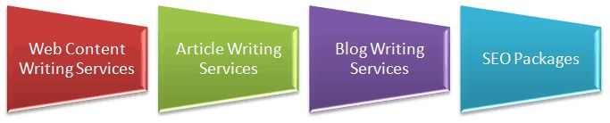 ESolutionPlanet Website Content Writing Services http://goo.gl/nCgngv  We are your best resource for every kind of web content. Be it weblog, website or article promotion content – ESolutionPlanet web content writers are extremely certified and qualified to make completely personalized copies for your online viewers.