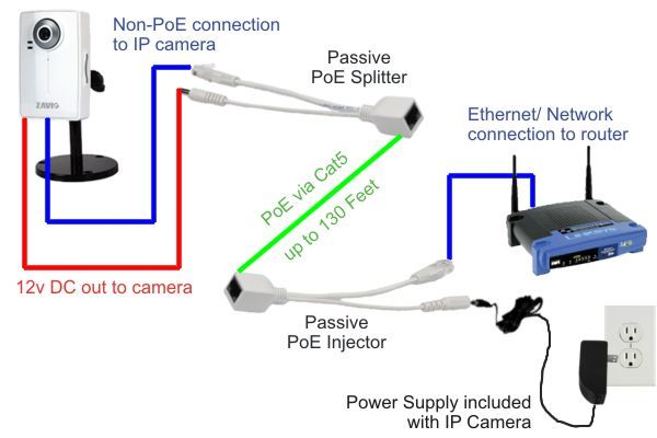 Passive Poe Injector Splitter Network Diagram Home Security Systems Security Cameras For Home Wireless Security System