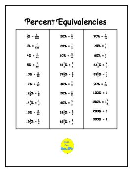This math facts chart contains 30 percents and their fraction equivalents.  The percents listed are those most commonly used in middle school or high school math classes.  Percents are listed in order from least to greatest.By Math Fan