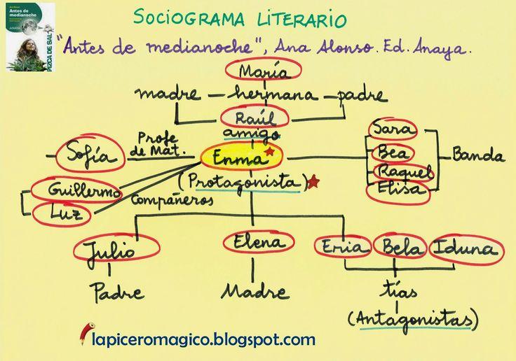 El Sociograma Literario  es una estrategia de comprensión lectora  que podemos aplicar con nuestros alumnos y alumnas cuando realizam...