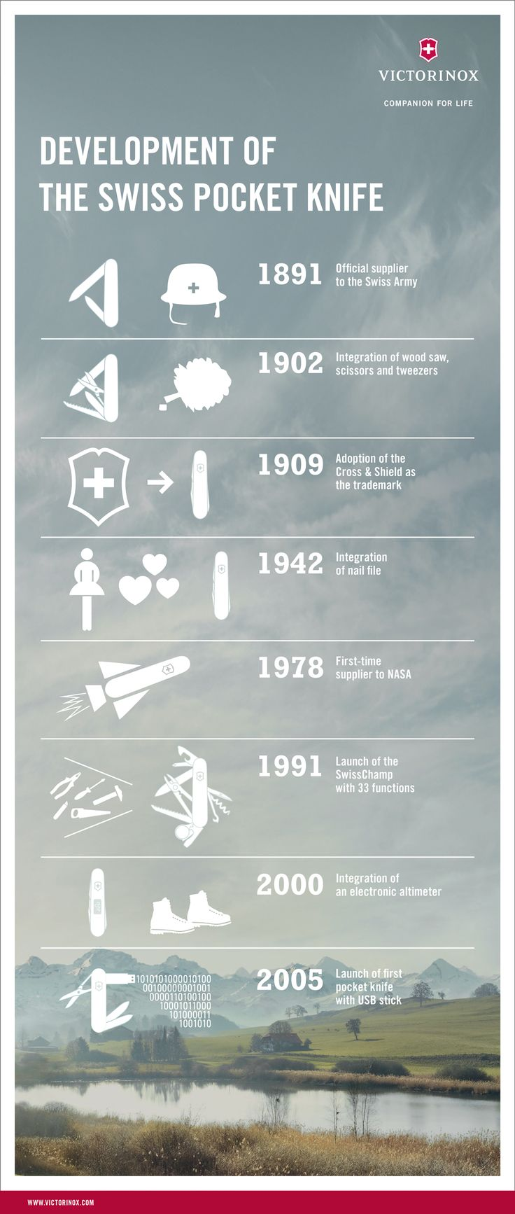 Vx130years The Evolution Of The Swiss Army Knife Infographic