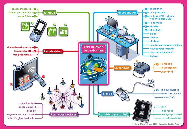 Mapa mental del vocabulario de las nuevas tecnologías.