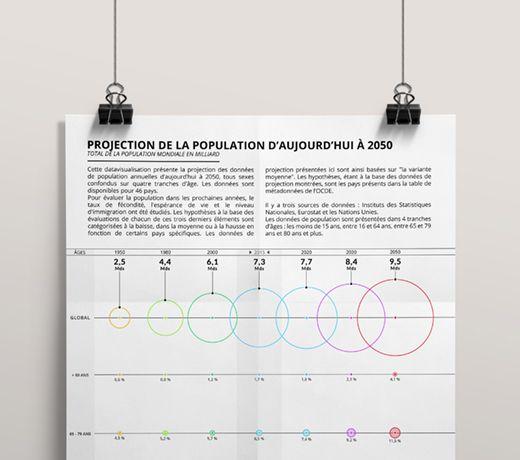 Cette #datavisualisation met en image la #projection de la #population #mondiale d'aujourd'hui à #2050. Les #données proviennent de l'OCDE, source officielle. #datavizualisation #Bordeaux #10h11 #design