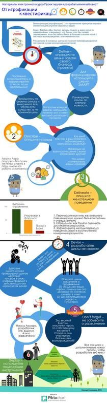 Веб-квест (от вебинара к СДО) | Piktochart Infographic Editor