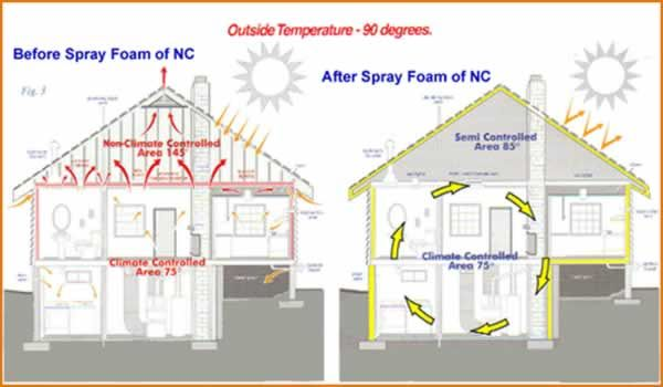 Did you know that spray foam is the most energy efficient type of insulation? #diy #energyefficient