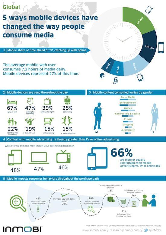 La consommation de médias via smartphones