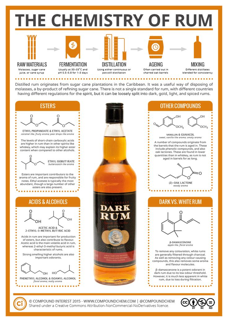 For the latest in the alcohol chemistry series, we're looking at a pirate's favourite spirit: rum. It's actually hard to describe what constitutes a rum, because there's not really a fixed definiti...