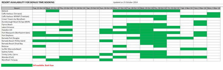 Bonus Time availability at 21 October 2014.