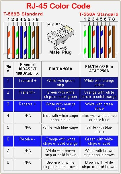 Ethernet Cable Wiring Diagram Beautiful Rj45 Straight Through